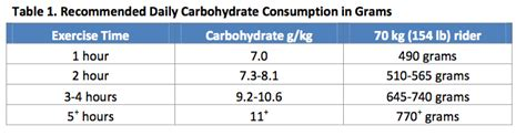 carbohydrates kidshealth org how much carbohydrates should be consumed daily all