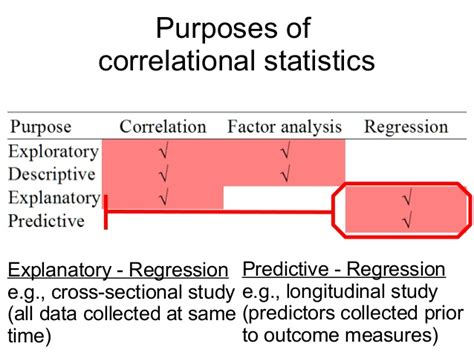 Cross Sectional Regression by Linear Regression