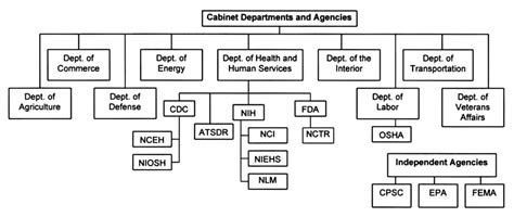 This Cabinet Department Administers The Food St Program by 3 Other Toxicology And Environmental Health Information
