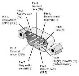 serial port wiring port free printable wiring diagrams