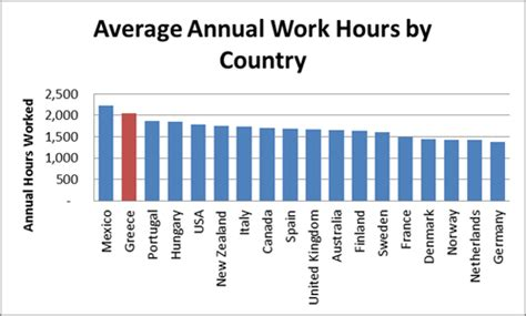 Average Working Time Before Mba by Not Pc In Greece Reliance On Funds Is The Central