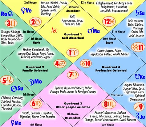 houses in astrology the houses in vedic astrology sagittarius rocks pinterest