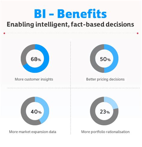 Business Intelligence business intelligence quadlogix