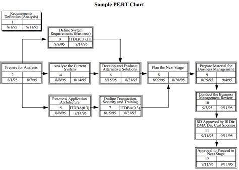 visio pert chart pert diagram template visio gallery how to guide and
