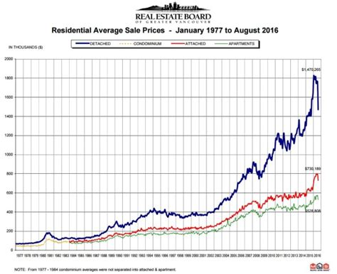 is vancouver s real estate market really in free fall