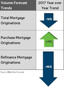 Mba Mortgage Finance Forecast by Fed Says Rate Hike Appropriate Relatively Soon Richey May