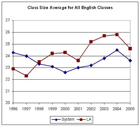 Average Course Size Mba Programs by Ftes Ftef Sfr California State Los Angeles