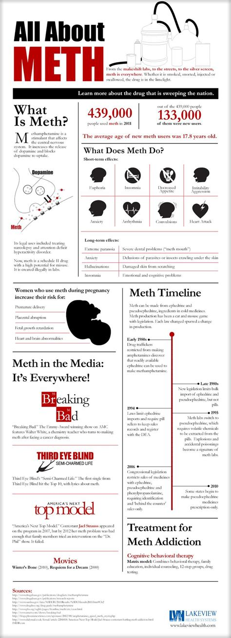 Meth Detox Program by Meth Is Everywhere Get The Facts And Inform Yourself