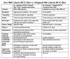 800 calorie hcg diet a complete review about hcg drops and the most suitable drops for you