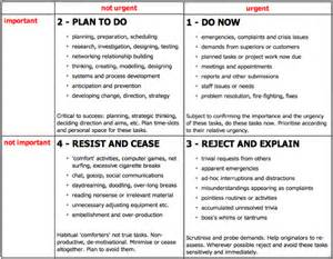 covey quadrants template covey time management matrix template