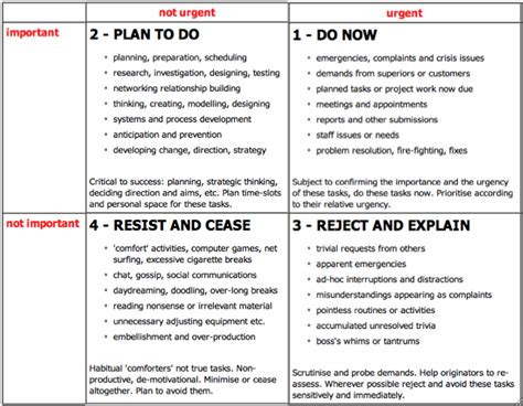 important urgent matrix template business strategy archives page 2 of 3 zest e biz
