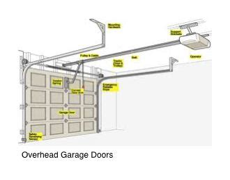 Overhead Garage Doors Parts Garage Door Parts Supply College Savings Plans Of Bank Savings Accounts Articles