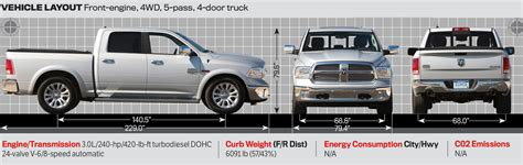 truck bed length dodge ram 1500 truck bed dimensions 2017 2018 best