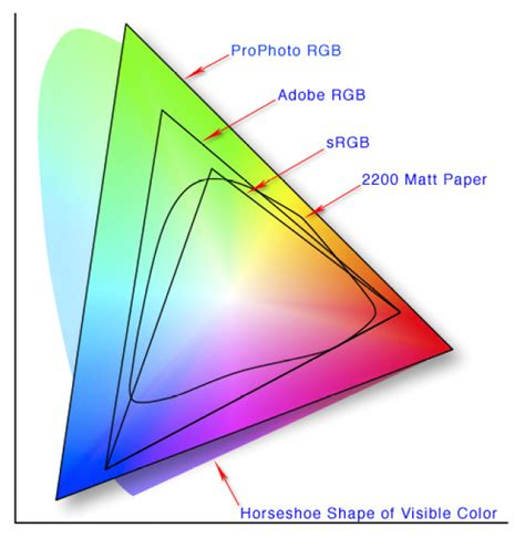 rgb color space difference between srgb and adobe rgb in colorspace