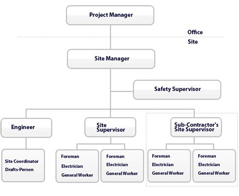 org chart website site organisation chart