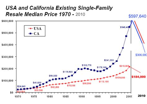 40 years of housing data u s homes still expensive