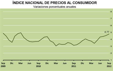 resultados del indice nacional de precios al consumidor inpc al tercer econom 237 a mexicana en n 250 meros 205 ndice nacional de precios