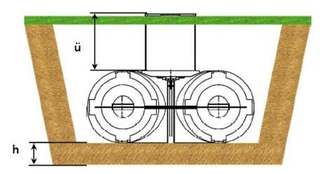 Erdtank F R Regenwasser 717 by Zisternen Zur Regenwassernutzung F 252 R Garten Oder Haus