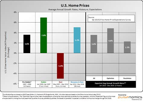 home price appreciation expected to be at historically