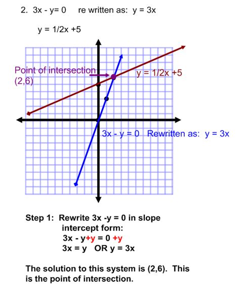 Graphing Systems Of Equations Worksheet Answers by Graphing Systems Of Equations Practice Problems