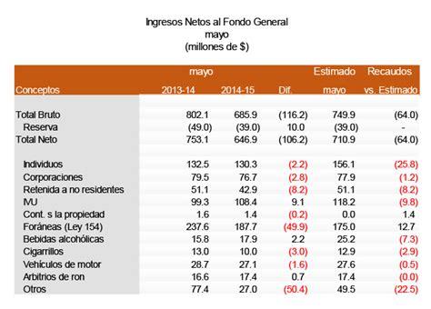 tabla de porcentajes ica tabla de retenciones de ica 2016 tabla de retenciones el