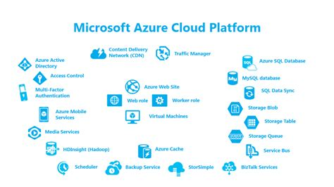beginning serverless computing developing with web services microsoft azure and cloud books seed management servicesblog