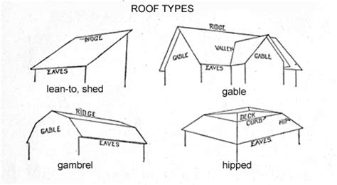 Side Of Roof Heritage Foundation Glossary