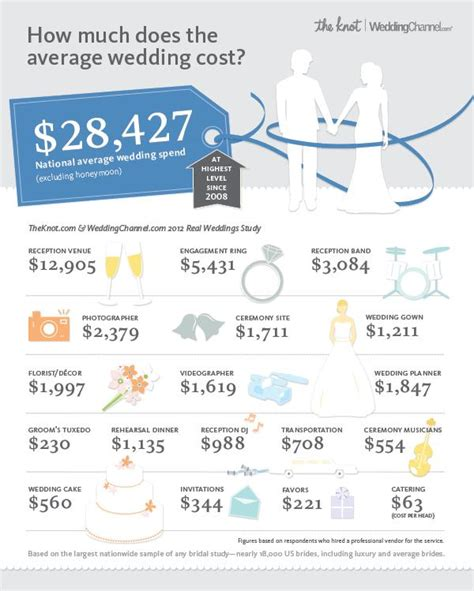 average wedding cost in mn 2016 infographic the national average cost of a wedding is 28 427