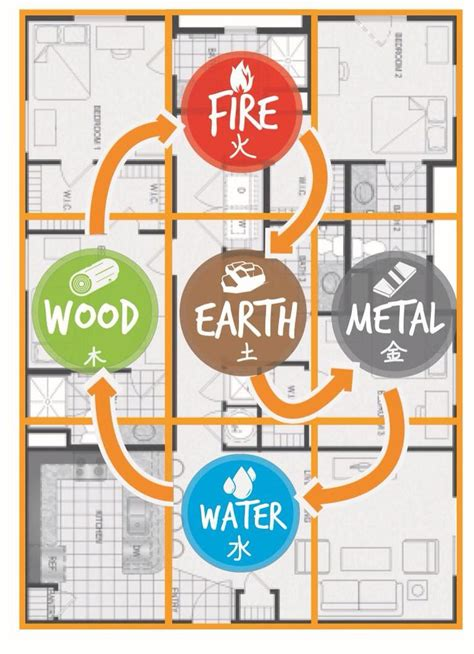 office layout theory 24 best five element theory images on pinterest