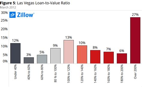 home value loan to home value ratio