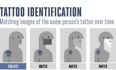 can you have tattoos in the fbi the fbi is developing software to identify by their