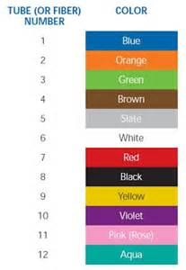 fiber color chart fiber optic fiber optic color coding