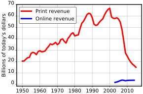 file naa newspaper ad revenue svg wikimedia commons advertising