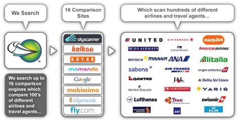 Cheap Finder False Pricing On Flight Comparison Is 1 Annoyance For Consumers Says Cheap