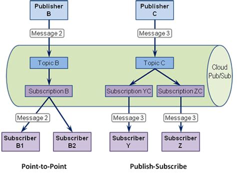 js queue pattern google cloud pub sub enterprise integration patterns