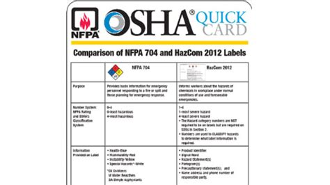 i2p2 template new nfpa and osha hazcom 2012 card msdsonline