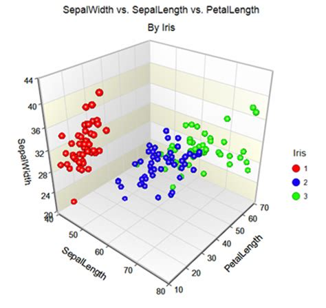 3d plot plots and graphs ncss statistical software ncss