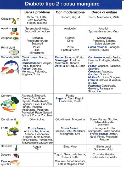 diabete 2 alimentazione 187 tabella cibi per diabetici