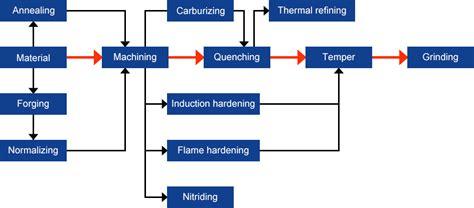 heat treatment process ogihara bussan ltd 187 machining
