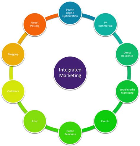 Imc Integrated Marketing Communication That Sells J Ori D0041 kanishk matta digital marketing consultant top 15