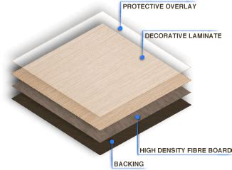 acrylic vs laminate what s the best finish for kitchen high pressure vs low pressure laminate furniture