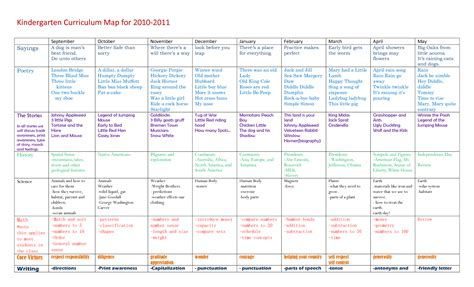 preschool curriculum map template kindergarten curriculum kindergarten curriculum map for