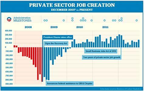 job creation bush vs obama national review short sharp shock obama for president