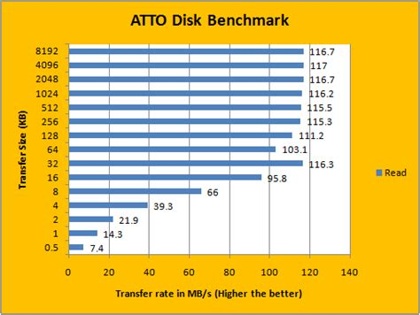 atto bench atto disk benchmark download optimal response training