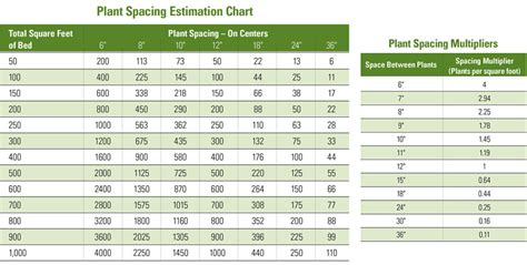 landscape calculator square foot gardening plant chart