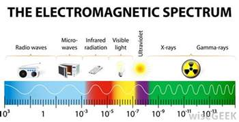 Radio Microwave Waves What Is Electromagnetic Frequency With Pictures