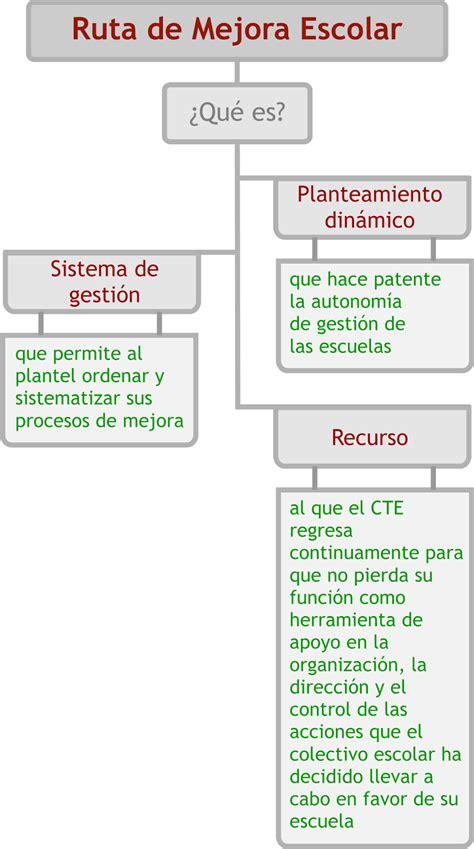 ejemplo de diagnostico de ruta de mejora preescolar seguimiento cte julio 2014