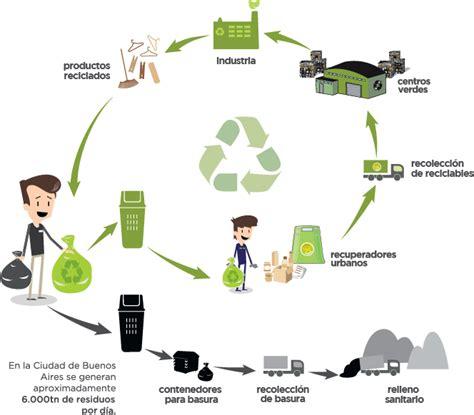 llevar cadenas en ingles d 243 nde se llevan los materiales reciclables buenos aires