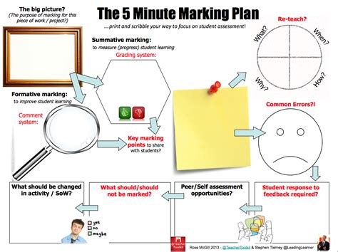 lesson plan template mcgill the 5 minute marking plan by teachertoolkit and