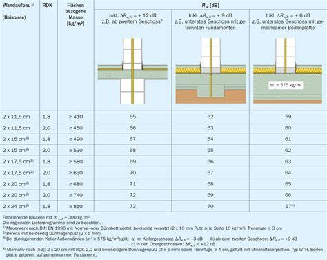 Trockenbau Decke Material Berechnen by Zweischalige Haustrennw 228 Nde